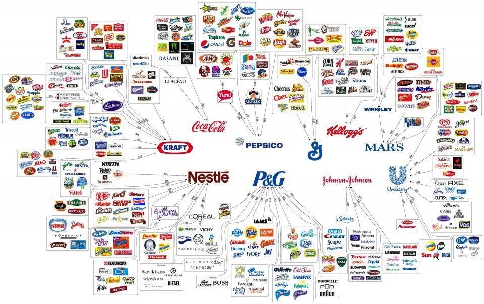 Relaciones entre marcas